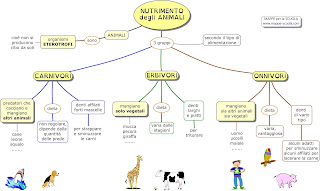 http://www.mappe-scuola.com/2016/11/nutrimento-degli-animali.html