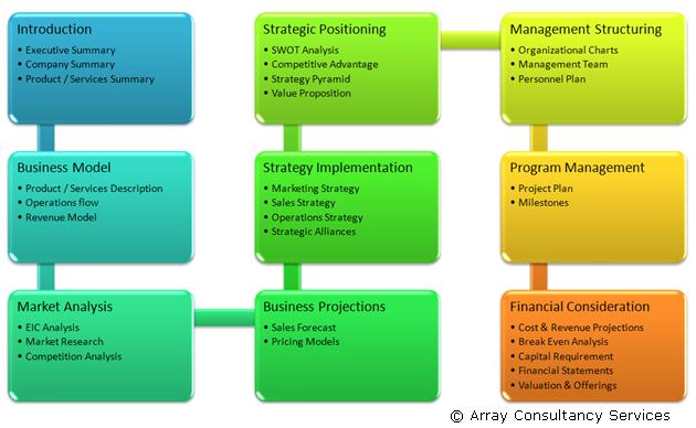 Ultimate Business Plan Starter 0