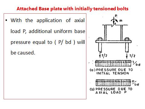 SED2 Unit5 Moment resistant design Slide 2 | R1 Civil Engg