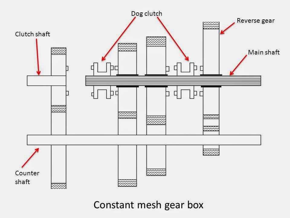 What are Main Types of Gear Box?(constant mesh gear box)