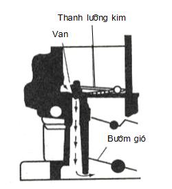 Cơ cấu hiệu chỉnh không tải nóng