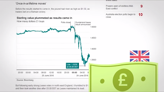 Mata Uang Poundsterling Jatuh Karena Dampak Keluarnya United Kingdom Dari Uni Eropa