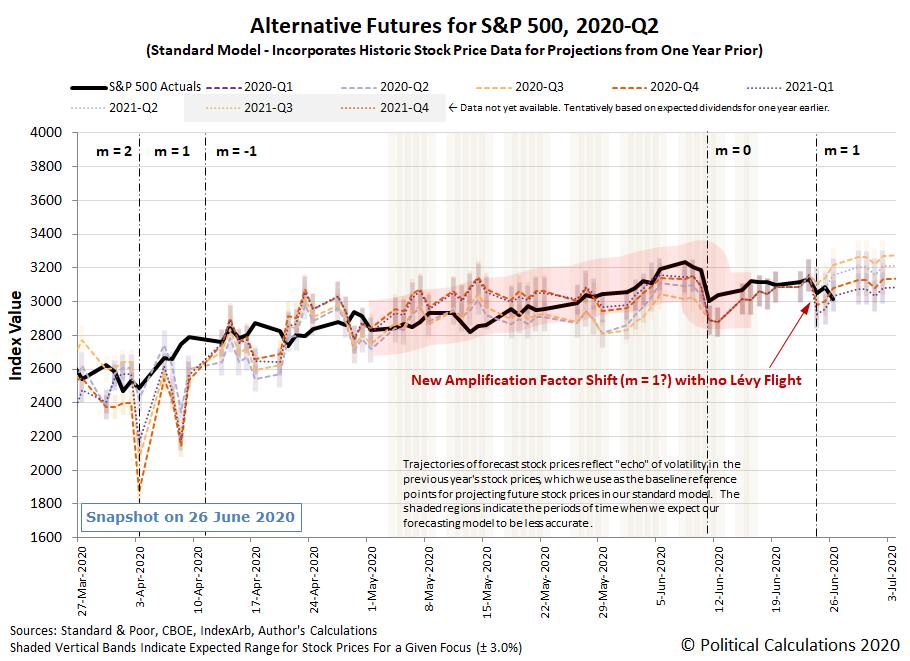 New Scenario 1: Alternative Futures - S&P 500 - 2020Q2 - Standard Model (m=1 from 24 June 2020) with Investors Focusing on 2020-Q4 - Snapshot on 26 Jun 2020