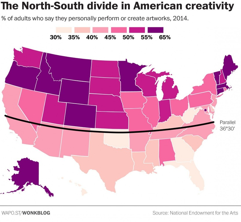 % of adults who say they personally perform or create artworks