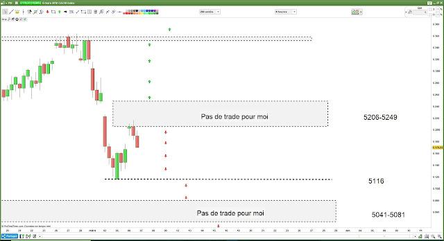 Matrice de trading pour mercredi [07/03/18]