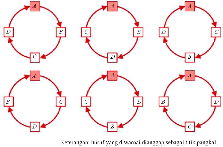 Rumus Contoh Soal Permutasi Dan Kombinasi Pengertian Unsur Yang Sama Siklis Cara Menentukan Binomial Newton Peluang Jawaban Matematika