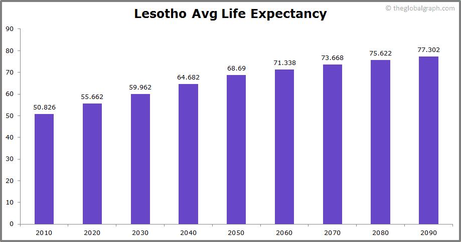 Lesotho  Avg Life Expectancy