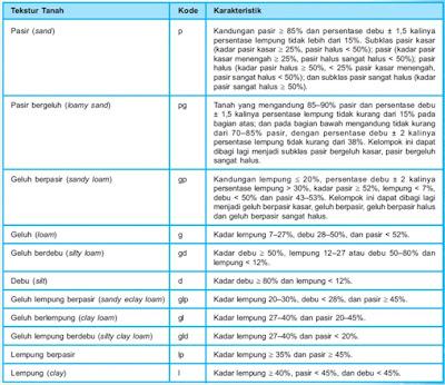 Klasifikasi dan Kriteria Tekstur Tanah untuk Pertumbuhan Tanaman
