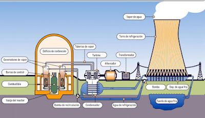 Centrals nuclears. L'avaluació probabilística de la seva seguretat