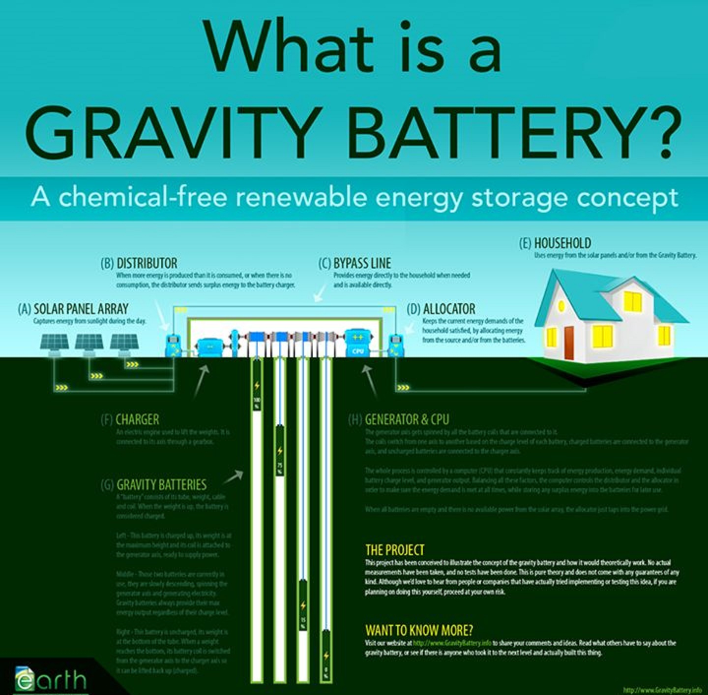 Electrical And Electronics Engineering  Gravity Battery