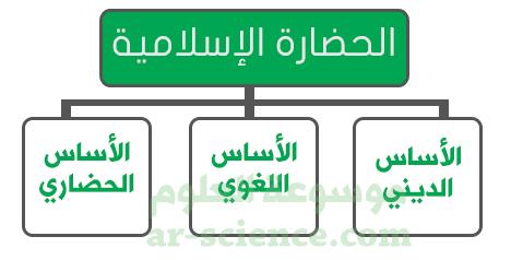 رسم خارطة مفاهيم تفصل أسس الحضارة الإسلامية .