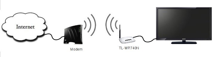 Sony wireless adapter UWA-BR100 alternative: TP-Link TL