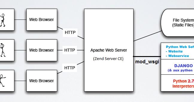 Floating bits: Installing Django over Zend Server with mod