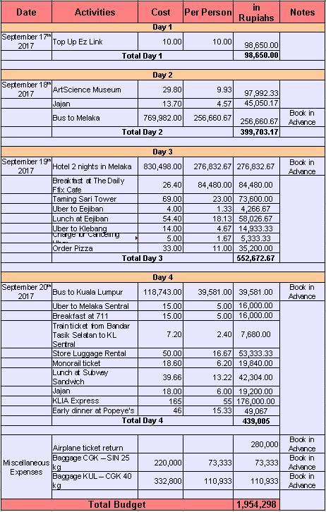 rincian budget trip Singapura - Malaysia 2017