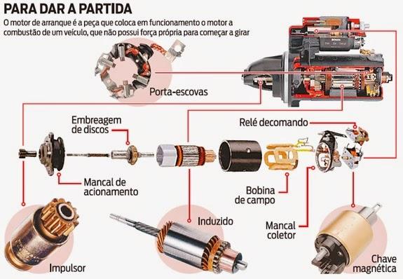 552e5fdd534 Elétrica Automotiva Básica   Conheça o motor de partida ou arranque.