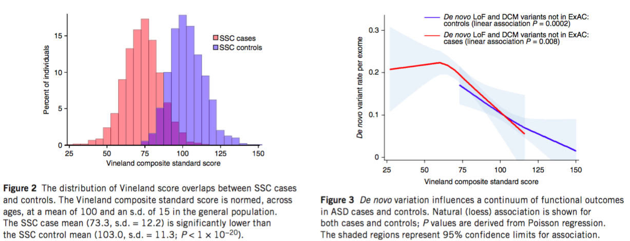 Why Autism Prevalence At 25 Isnt >> Genetic Links Between Autism And Typical Variation In Social