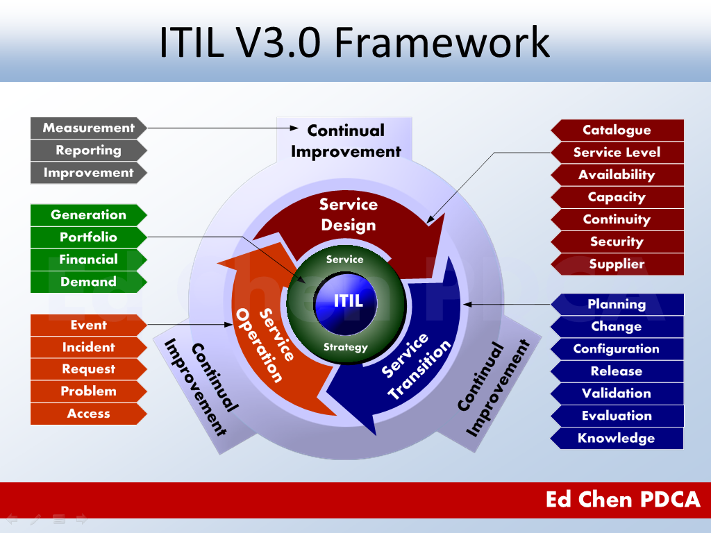 Itil Processes Diagram Underfloor Heating Wiring Diagrams Ed Chen Pdca V3 Framework Illustrated