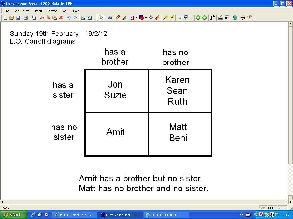 Mr Howe's Class: Maths: Carroll diagrams