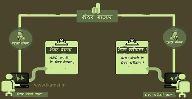 शेयर मार्केट से शेयर कैसे खरीदते है सीखे share kaise kharidte hai