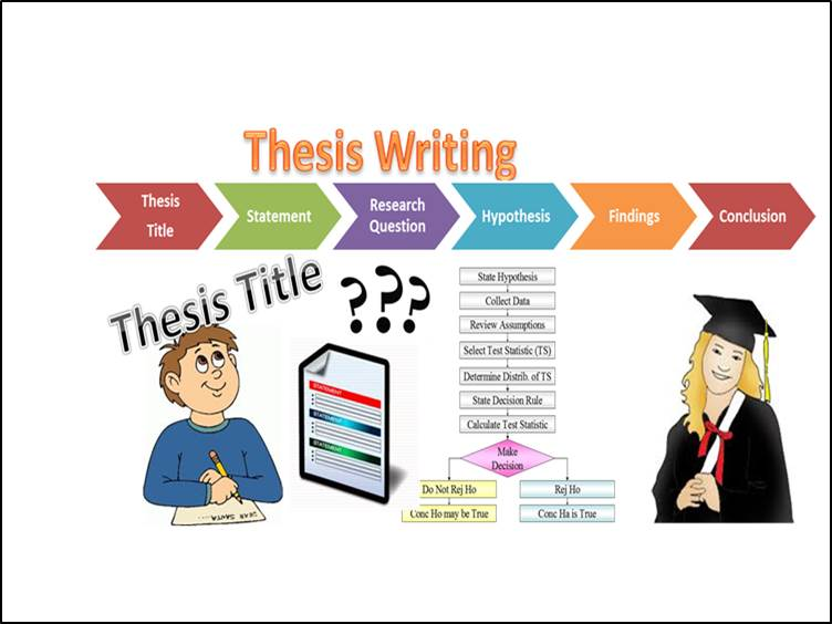 Importance of thesis writing