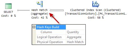 DISTINCT Quantity execution plan