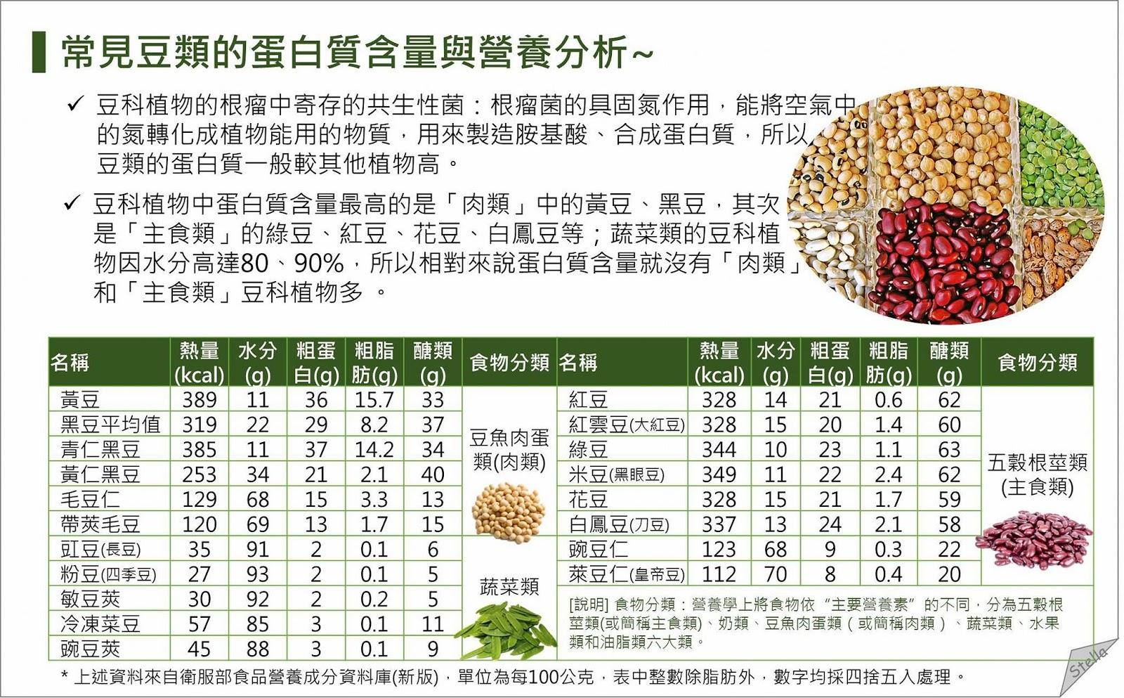 營養師Stella的減肥&營養部落格: [圖解營養] 學會蛋白質互補,在某些國家,還富含膳食纖維,但在日常定義下,栗子,吃素 ...