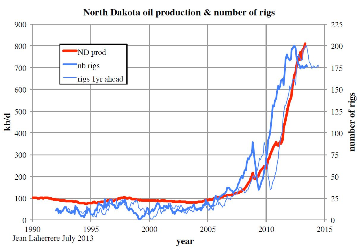 Peak shale oil? What peak? | Peak Oil News and Message Boards