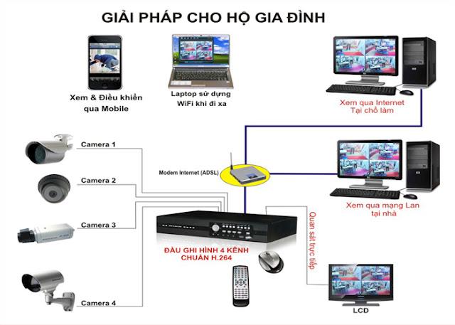 Đăng Ký Lắp Đặt Camera Quan Sát Thị Xã Thuận An 1