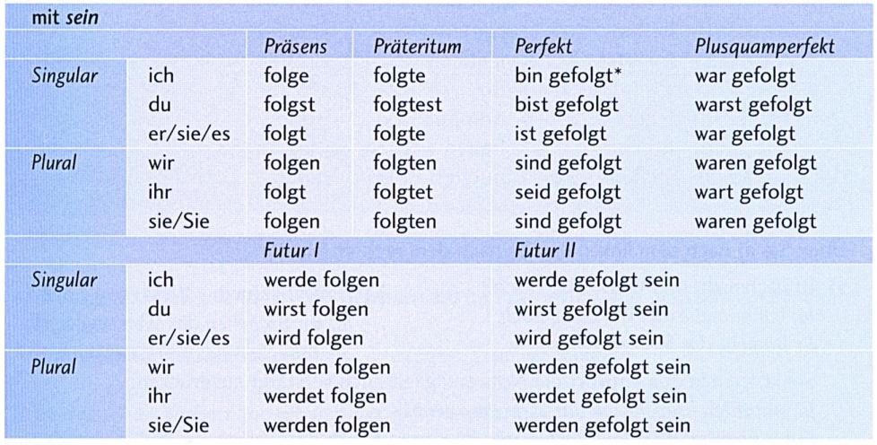 konjugation deutsch übung