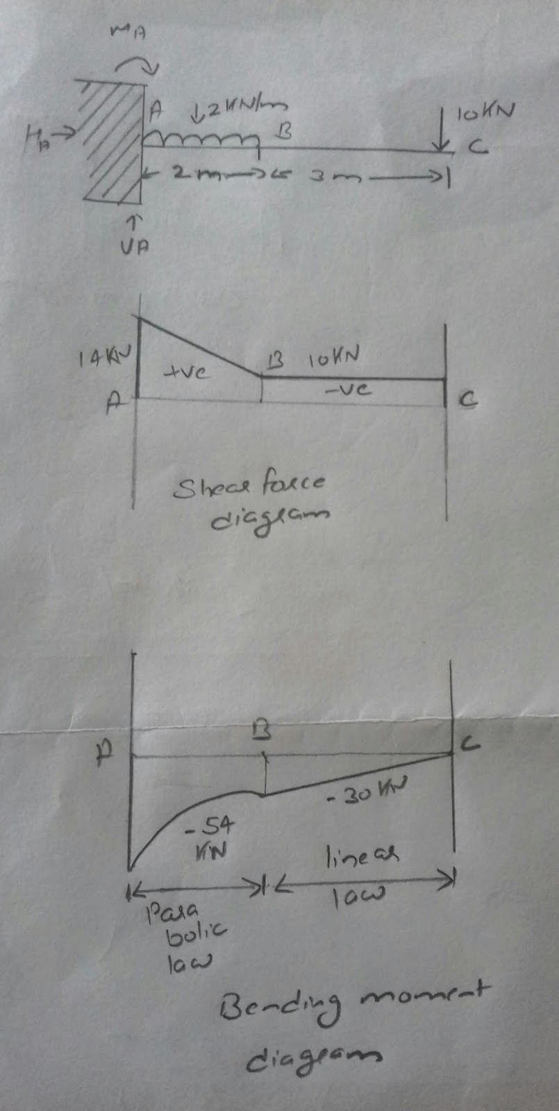 Shear Force And Bending Moment Diagram Draw Diagrams For The Overhanging Beam Now As Shown Below