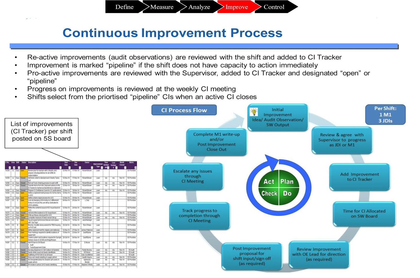 Lean project the introduction of 5s into cell culture all of these newly standardised procedures were then clearly displayed in a central location on a dedicated 5s visual board to allow for embedding of the nvjuhfo Image collections