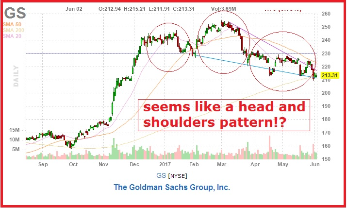 How to cash in on Goldman's sell off