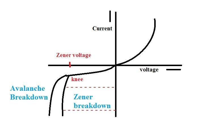 Zener diode vi characteristics of zener diode - Engineeringforu