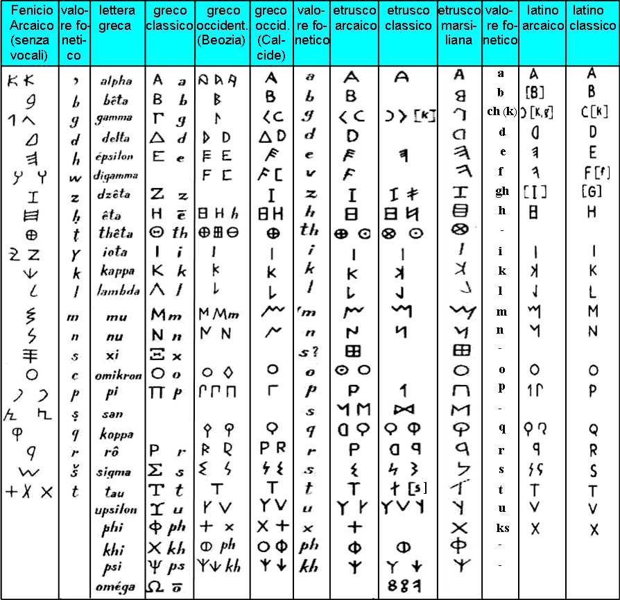 Risultati immagini per alfabeto fenicio greco latino