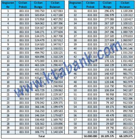 tabel pinjaman multiguna bank mandiri terbaru