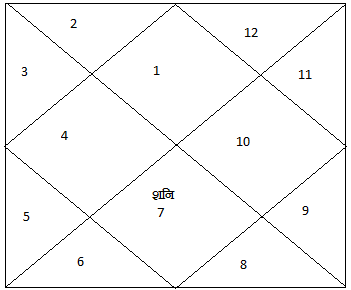 kundali3