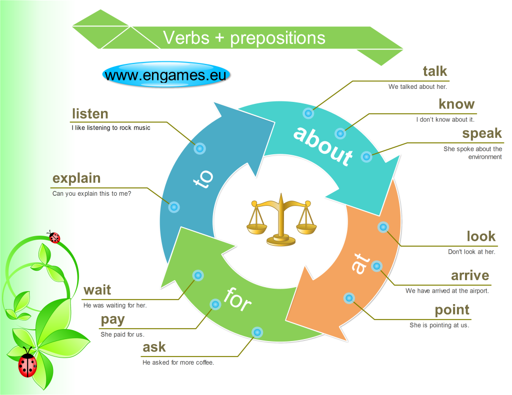 Click On Adjectives Amp Verbs With Prepositions