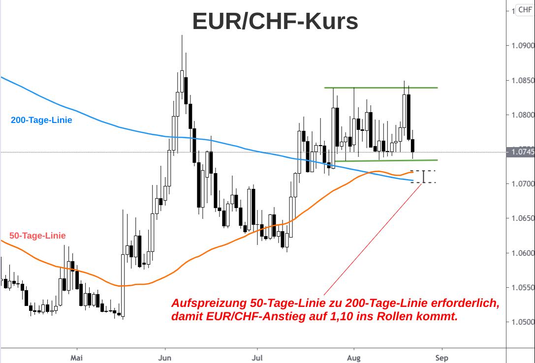Kerzenchart EUR/CHF-Kursverlauf mit Analyse und Prognose bis Ende 2020
