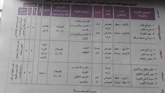 توزيع منهج اللغة العربية الصف الثاني الاعدادي 2018
