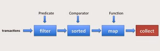 Java 8 Stream to List Example