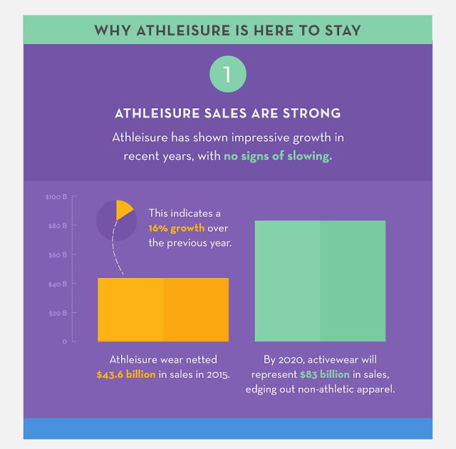 athleisure infographic