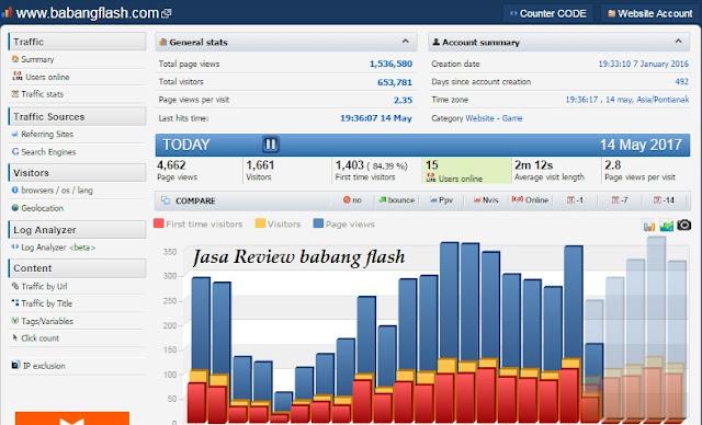 Jasa Review Produk Murah Berkualitas, terpercaya yang tentunya berdampak positif bagi backlink website yang anda kelola dan penjualan akan meningkat
