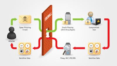 phishing infographic by deathdart d3ijn2u