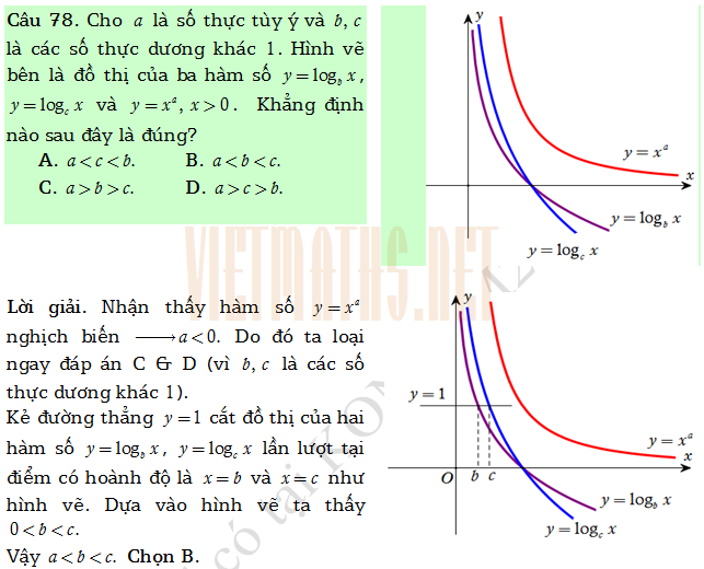 trac nghiem Ham so luy thua, ham so logarit  Huynh Duc Khanh part 3