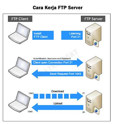 cara kerja ftp server