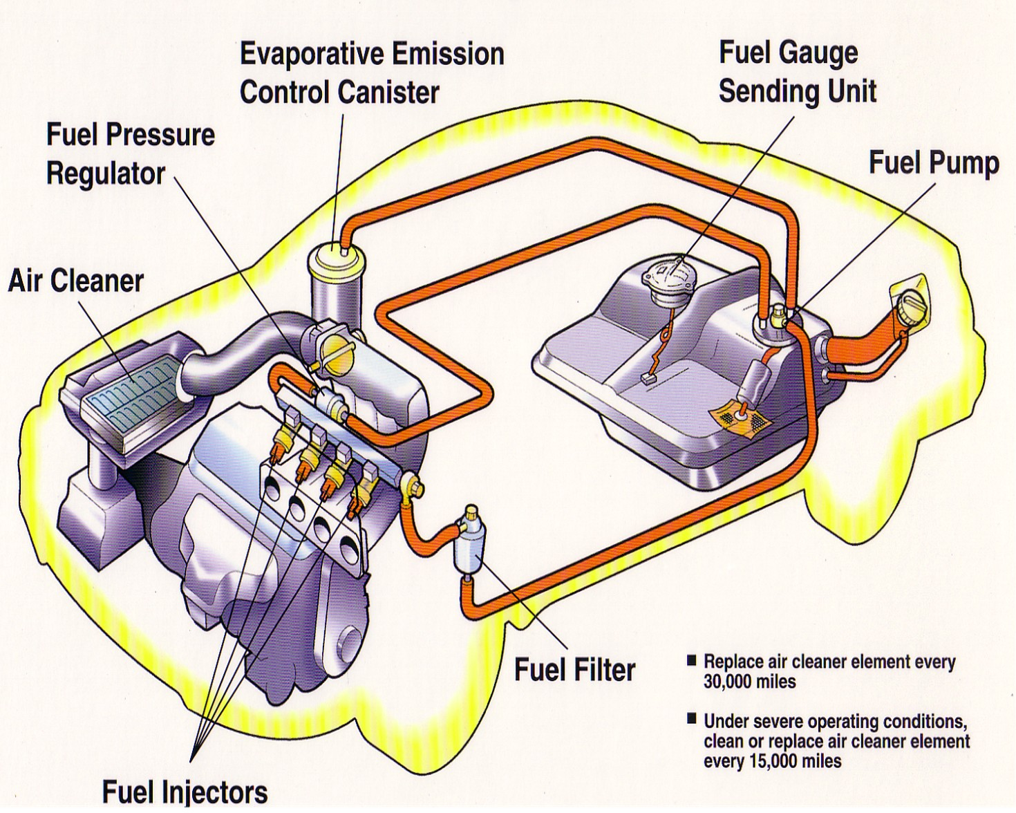 fuel injection engine diagram ford fuel injection wiring diagram technology: fuel injection system #3
