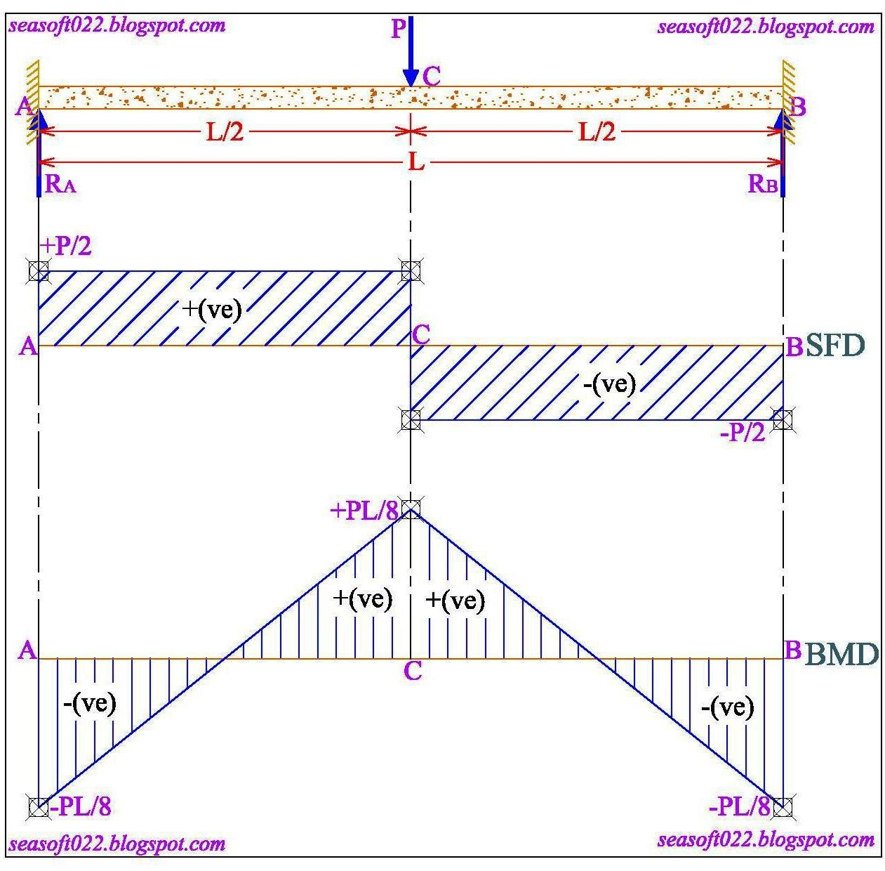 Shear Force And Bending Moment Diagram For Beam With Udl Excellent Sea Soft Design Consultants 01 Propped Cantilever