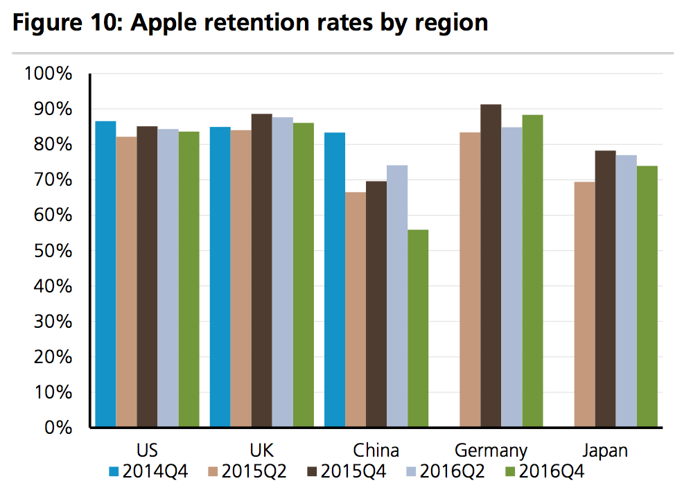 Apple retention rates by region