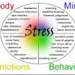 Stress, Depression, Anxiety and TCM treatment