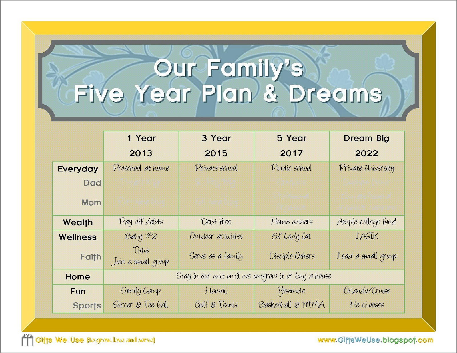 Gifts We Use Family 5 Year Plan Amp A Printable